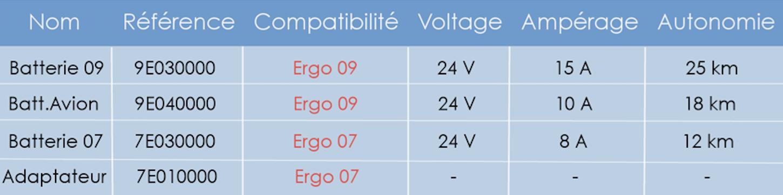 IT Batterie ErgoConcept