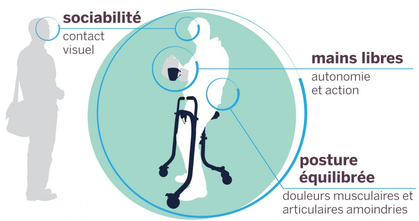 Rollator BiKube - Avantages Sociabilité, mains libres, posture équilibrée